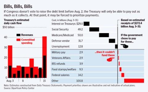 debt limit wall street journal