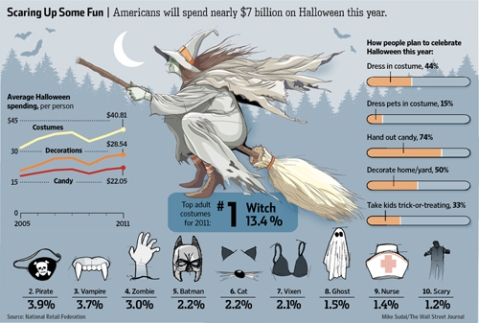 halloween costume statistics graphic