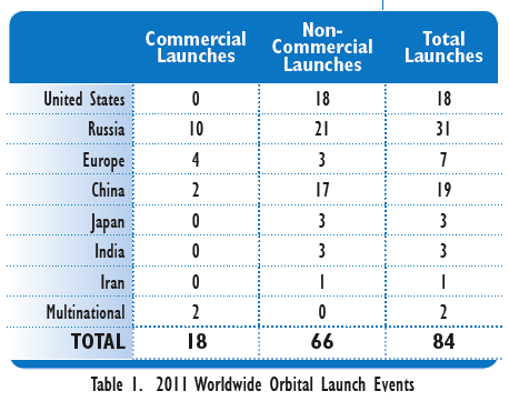 faa commercial space launch year in review