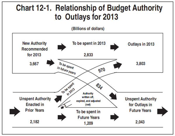Image result for Chart 12-1 Relationship of budget authority to outlays