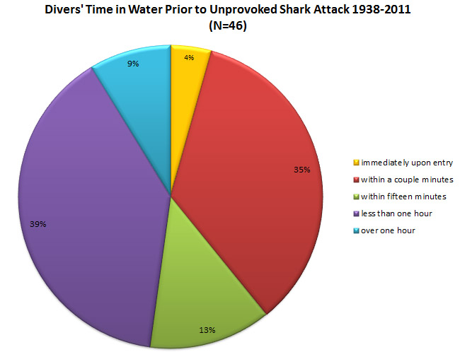 Another source, the similarly named Shark Attack File, provides less ...